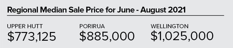 PS_Regional Median Sale Price