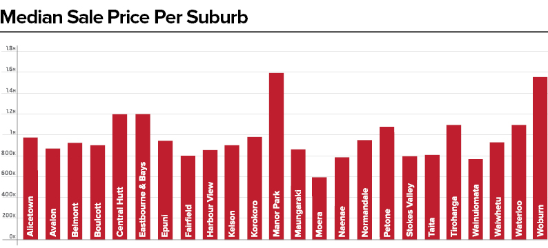 PS_Suburb Median Sale Price Per