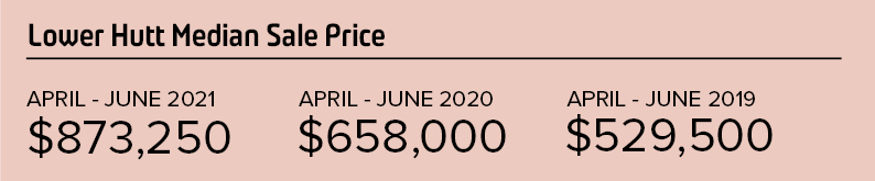 PS_Lower Hutt Median Sale Price