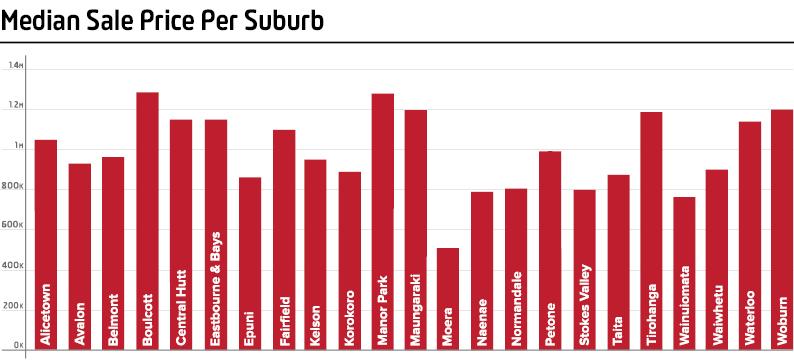 PS_Median Sale Price Per Suburb